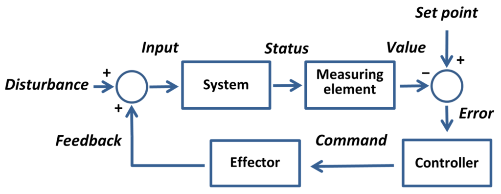 Dagram of the elements of a feedback loop controlling a set point